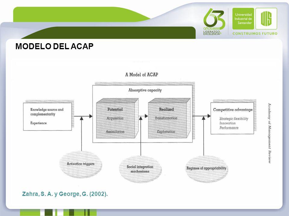 MODELO DEL ACAP Zahra, S. A. y George, G. (2002).