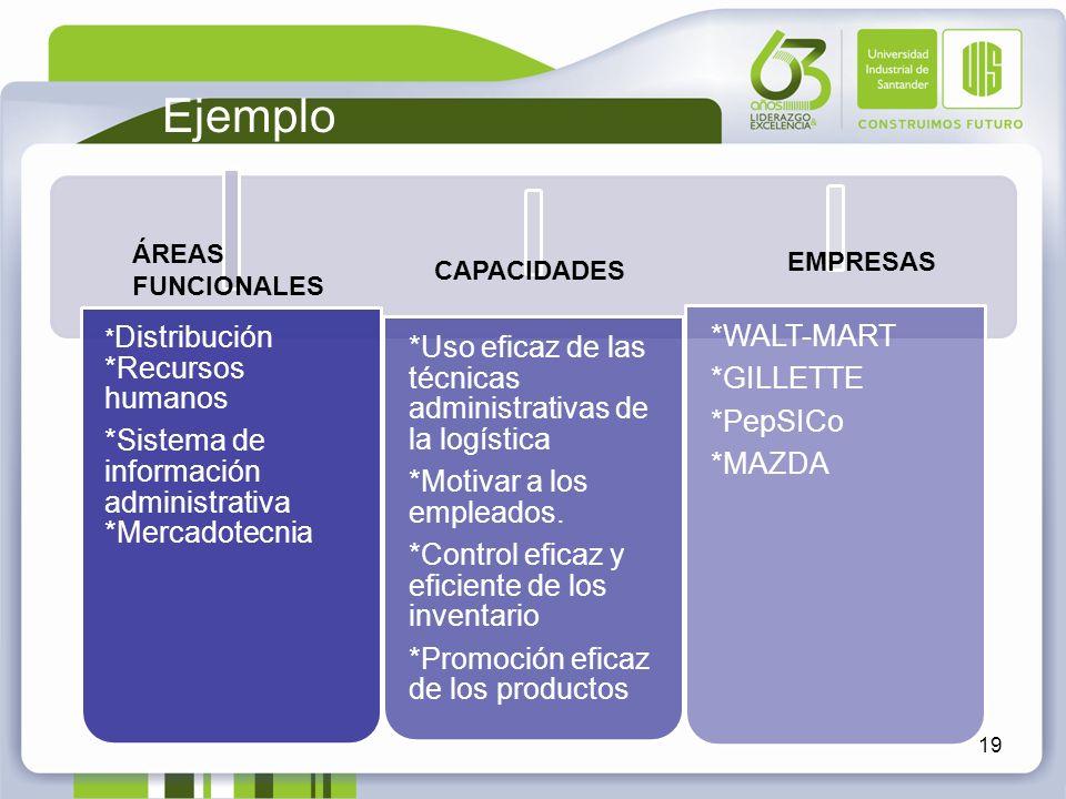 Ejemplo *Sistema de información administrativa *Mercadotecnia