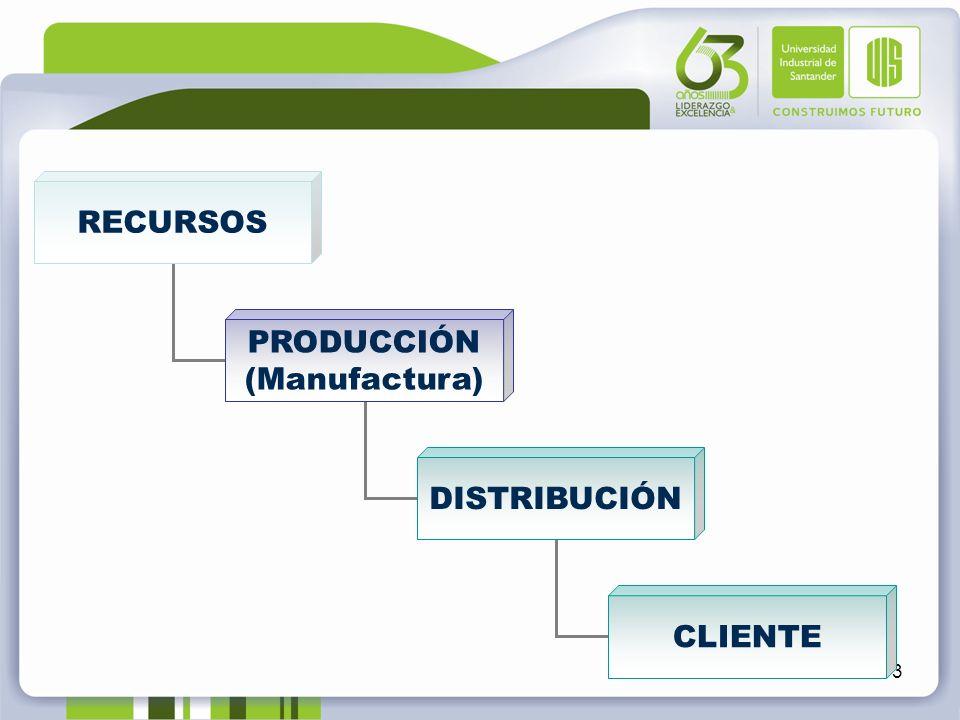RECURSOS PRODUCCIÓN (Manufactura) DISTRIBUCIÓN CLIENTE