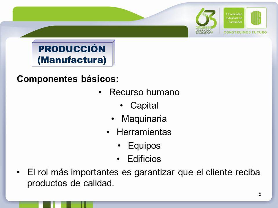 Componentes básicos: Recurso humano Capital Maquinaria Herramientas