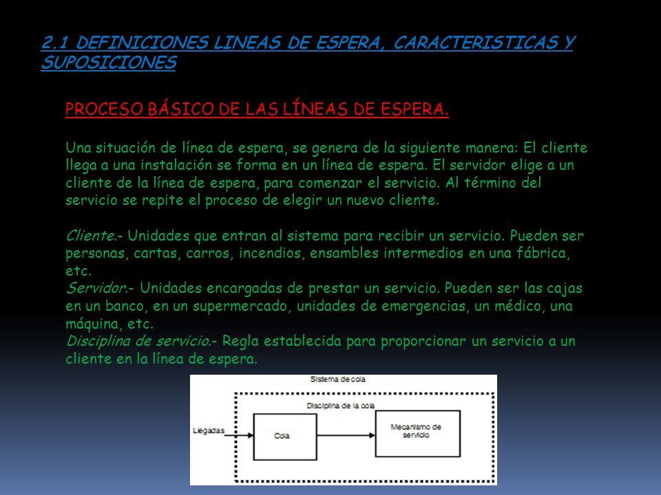 2.1 DEFINICIONES LINEAS DE ESPERA, CARACTERISTICAS Y SUPOSICIONES