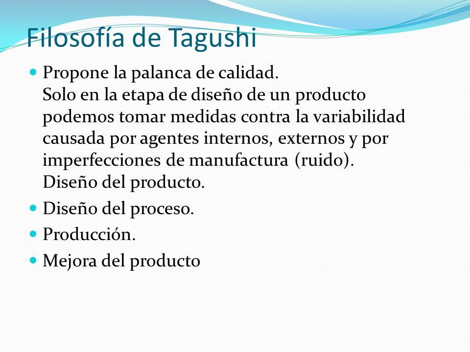 Filosofía de Tagushi