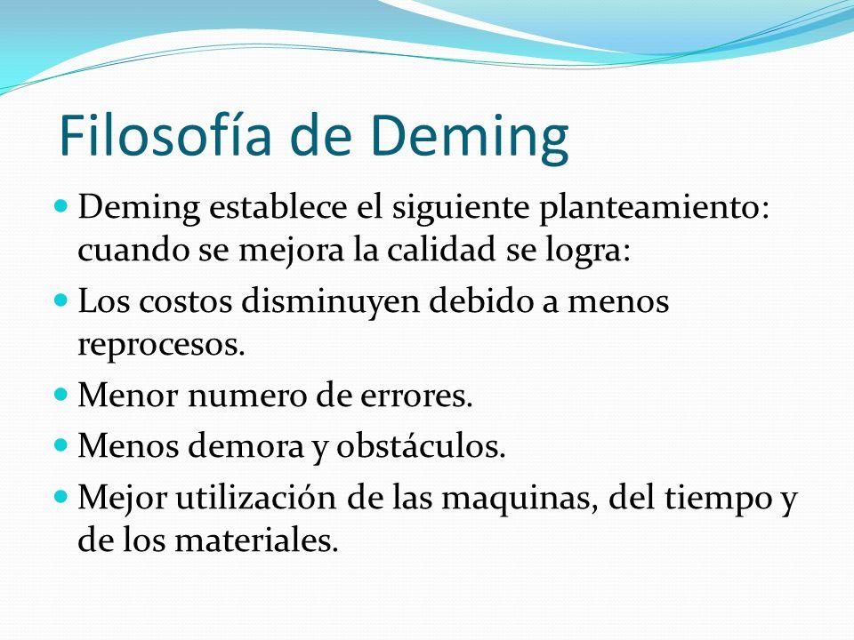 Filosofía de DemingDeming establece el siguiente planteamiento: cuando se mejora la calidad se logra:
