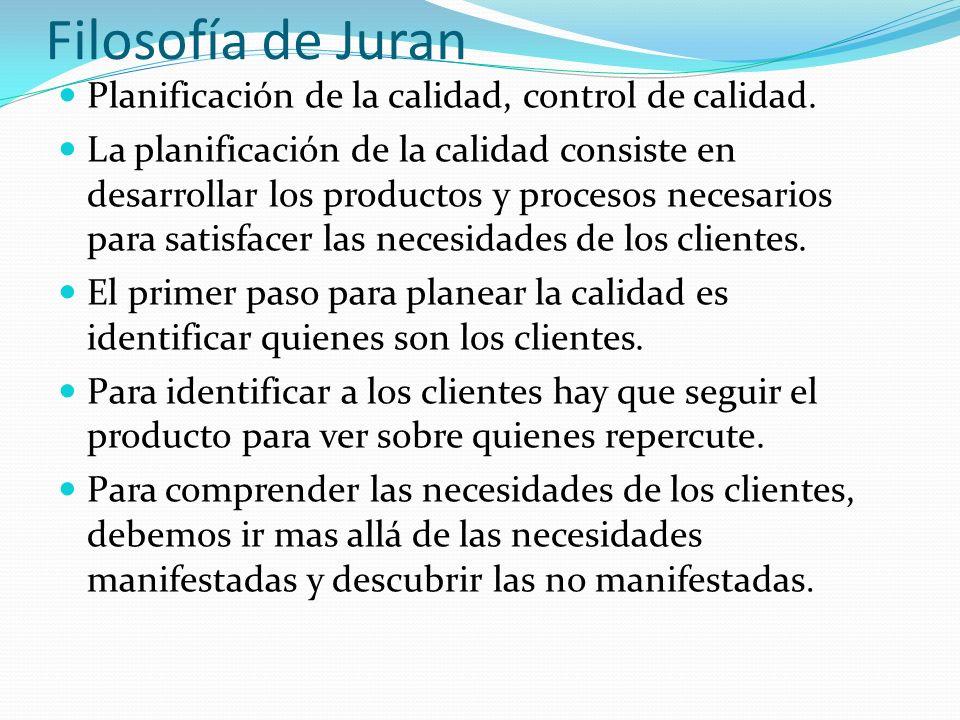 Filosofía de Juran Planificación de la calidad, control de calidad.