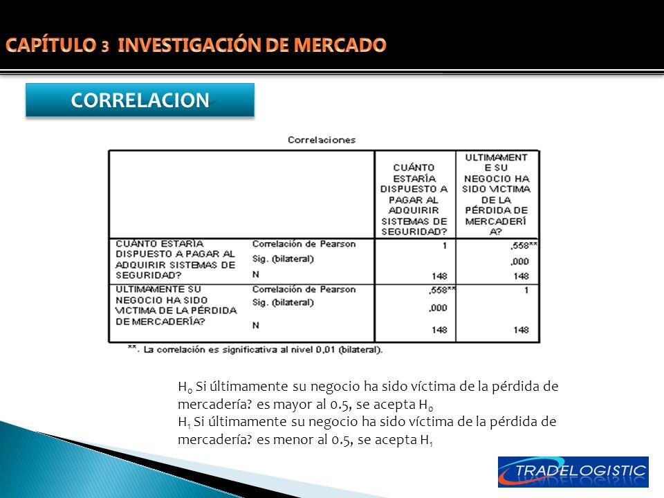 CAPÍTULO 3 INVESTIGACIÓN DE MERCADO