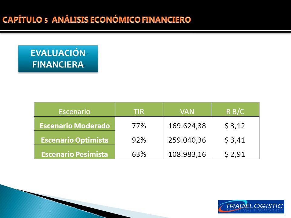 CAPÍTULO 5 ANÁLISIS ECONÓMICO FINANCIERO
