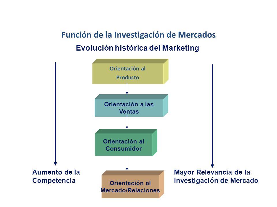 Función de la Investigación de Mercados