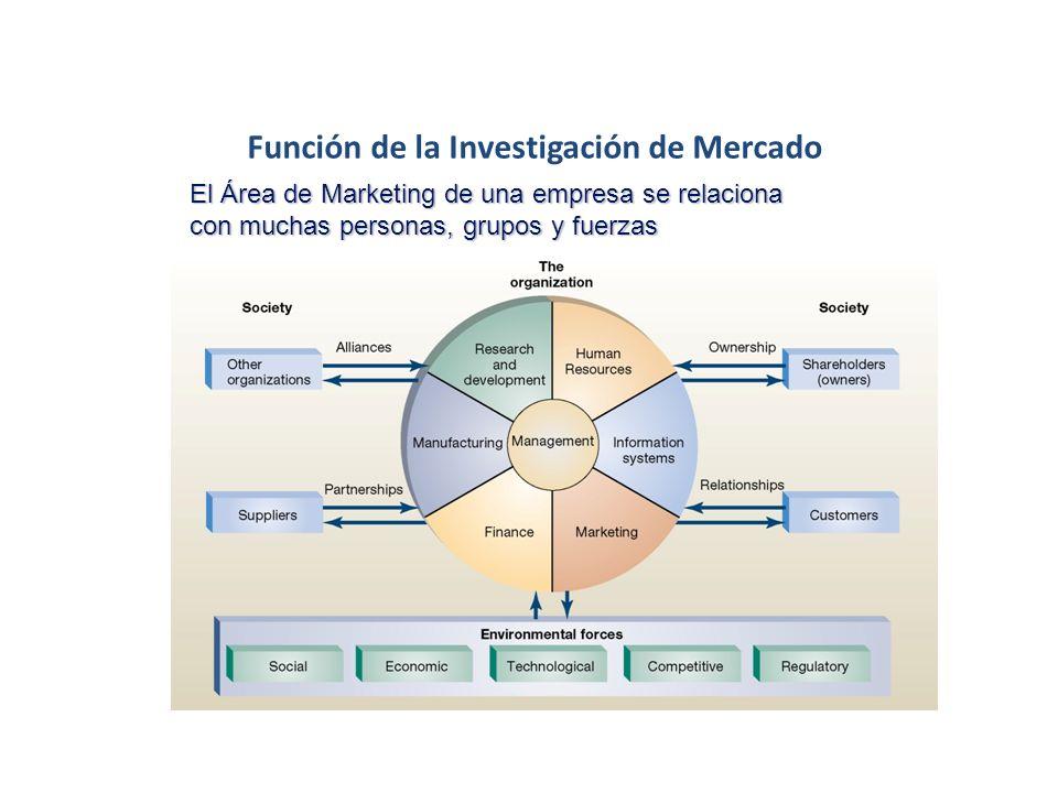 Función de la Investigación de Mercado