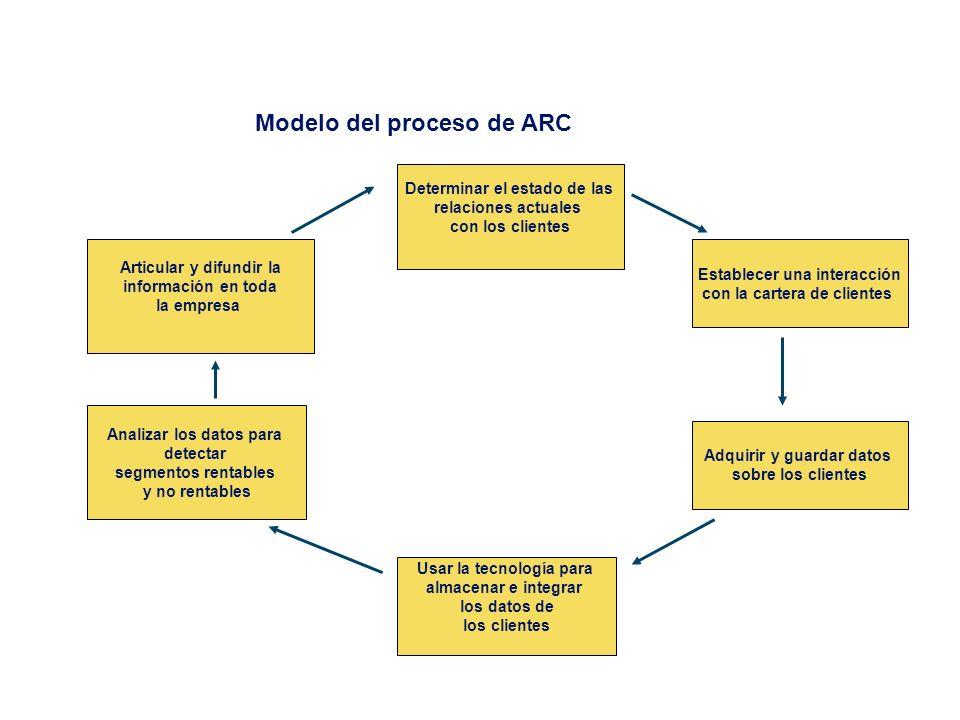 Modelo del proceso de ARC