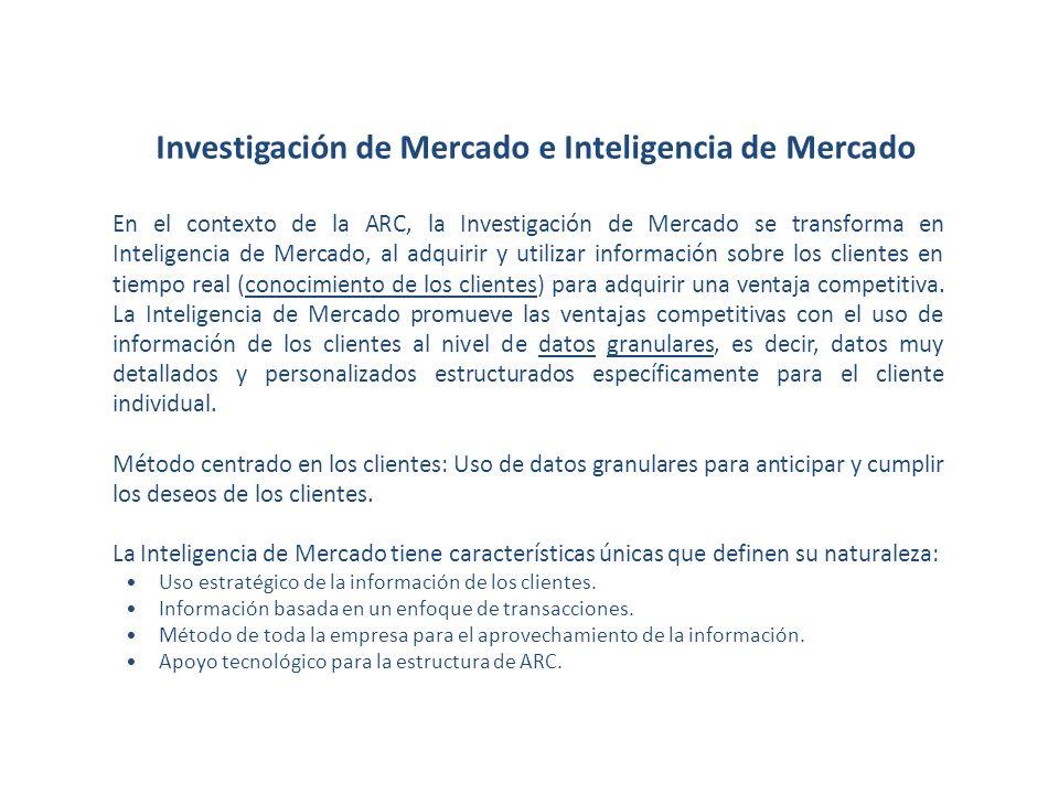 Investigación de Mercado e Inteligencia de Mercado