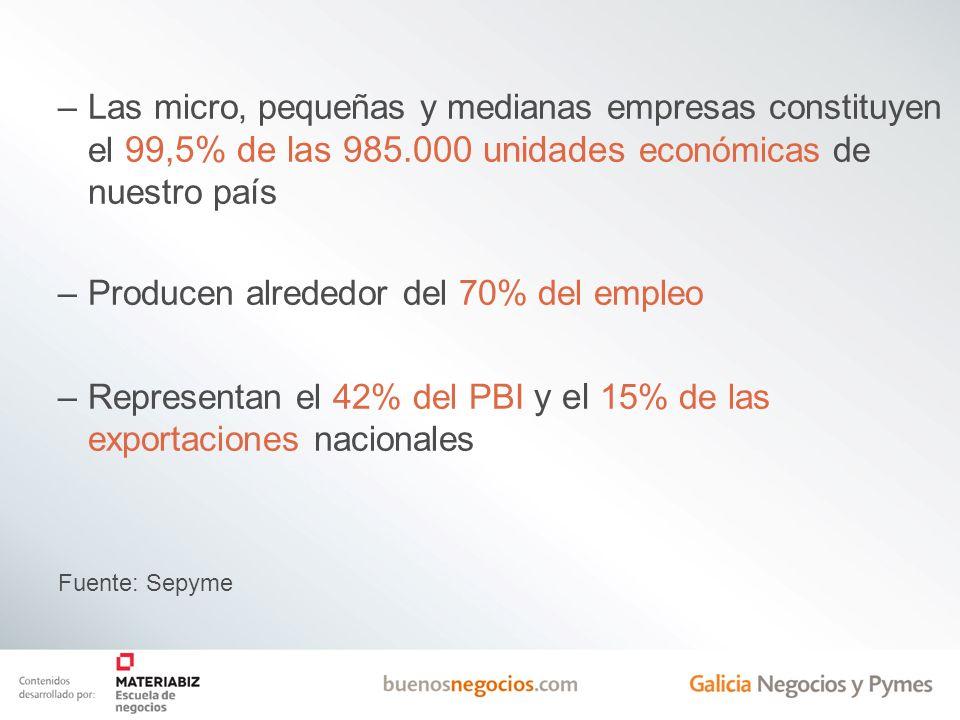 Las micro, pequeñas y medianas empresas constituyen el 99,5% de las 985.000 unidades económicas de nuestro país