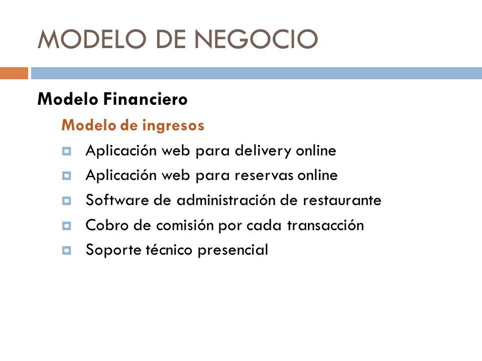MODELO DE NEGOCIO Modelo Financiero Modelo de ingresos