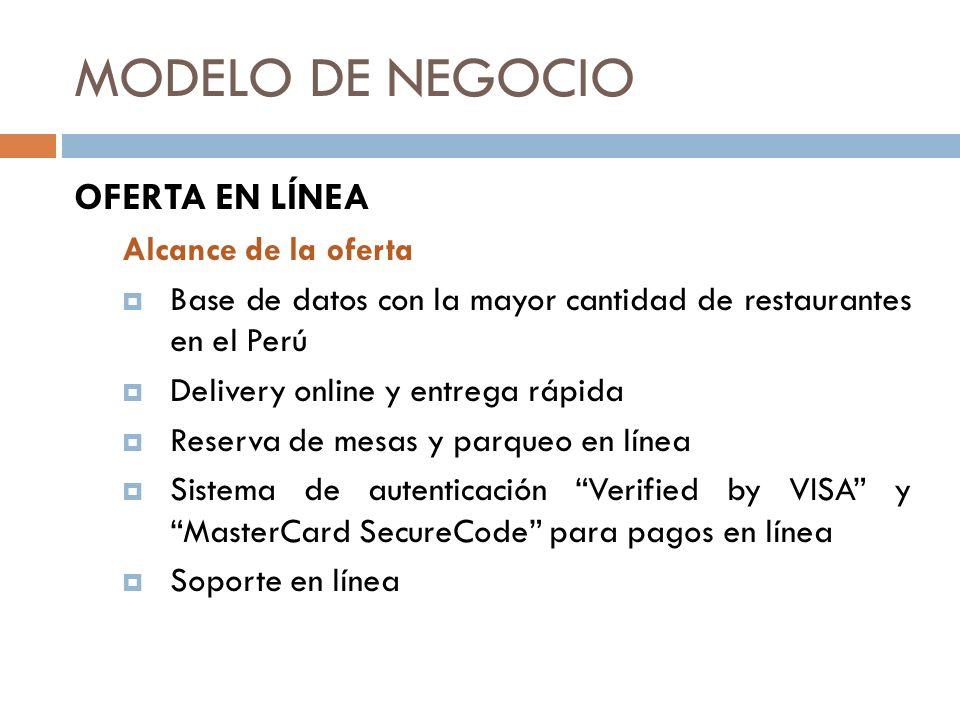MODELO DE NEGOCIO OFERTA EN LÍNEA Alcance de la oferta
