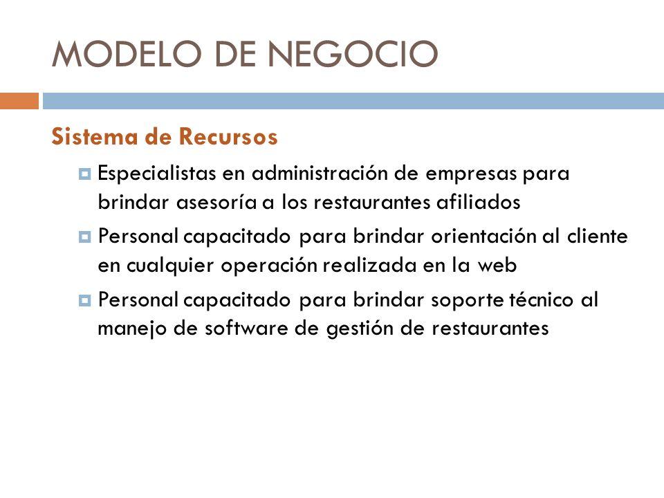 MODELO DE NEGOCIO Sistema de Recursos