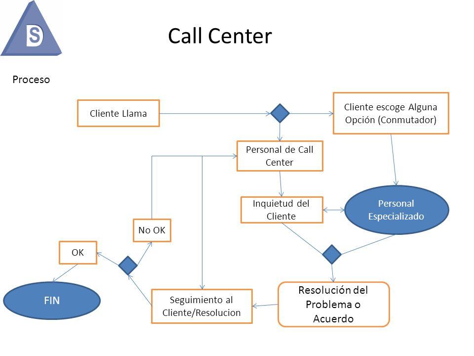Call Center Proceso Resolución del Problema o Acuerdo FIN