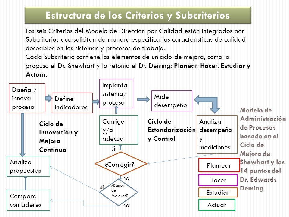 Estructura de los Criterios y Subcriterios