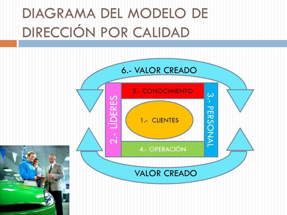 DIAGRAMA DEL MODELO DE DIRECCIÓN POR CALIDAD