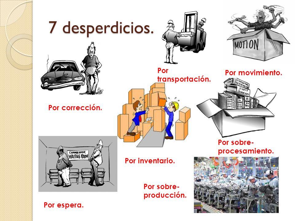 7 desperdicios. Por transportación. Por movimiento. Por corrección.