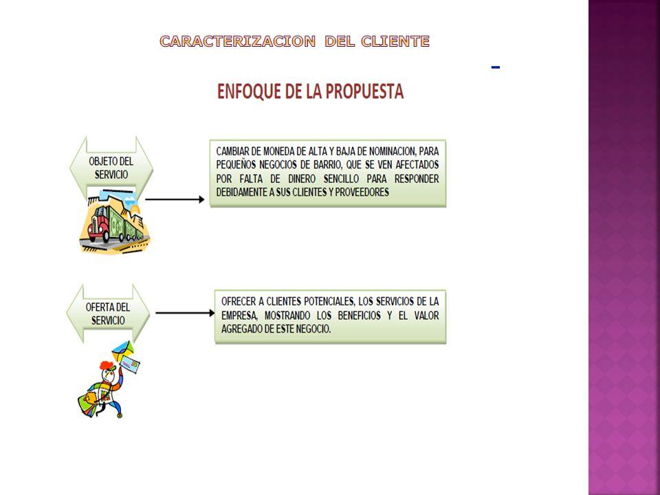 CARACTERIZACION DEL CLIENTE