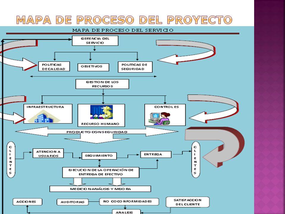 MAPA DE PROCESO DEL PROYECTO