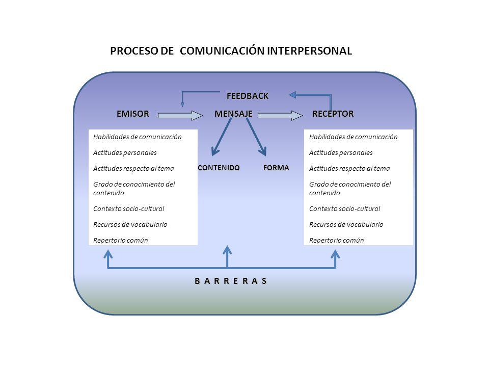 PROCESO DE COMUNICACIÓN INTERPERSONAL