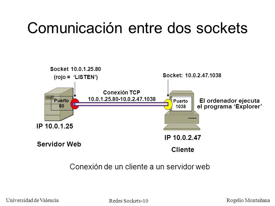 El Nivel de Transporte en Internet