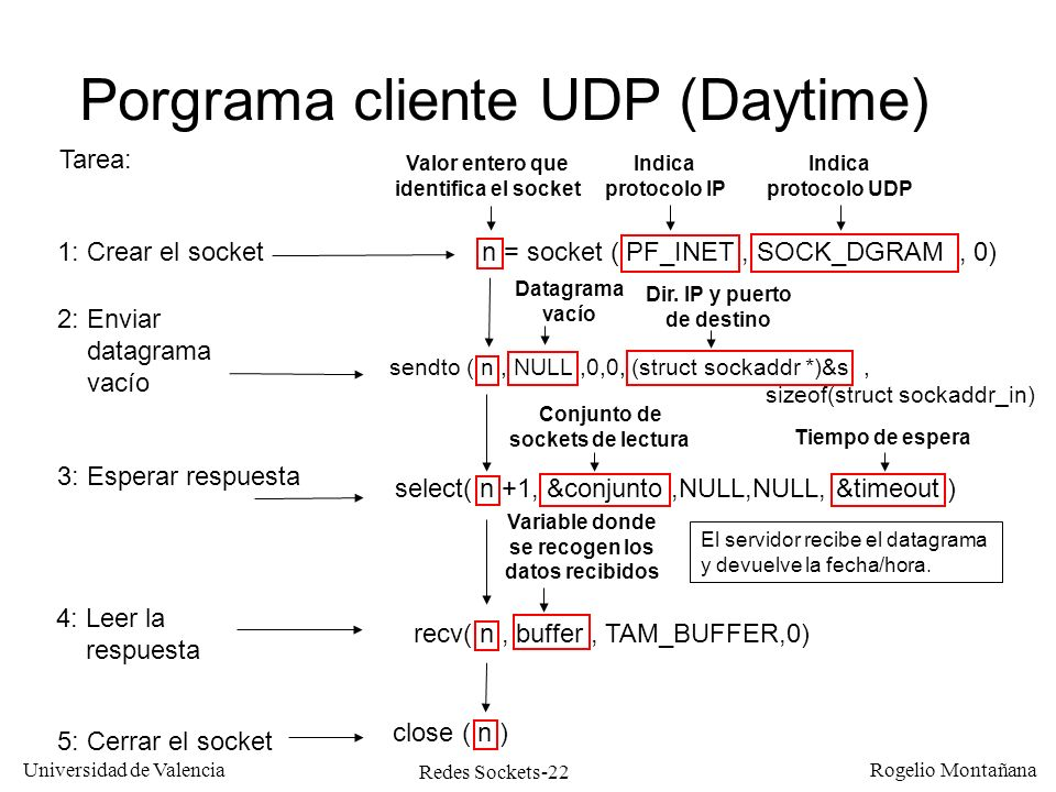 Porgrama cliente UDP (Daytime)
