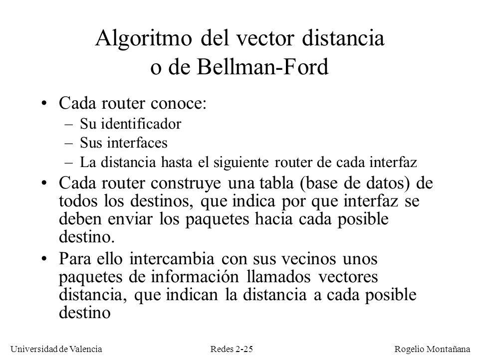 Algoritmo del vector distancia o de Bellman-Ford