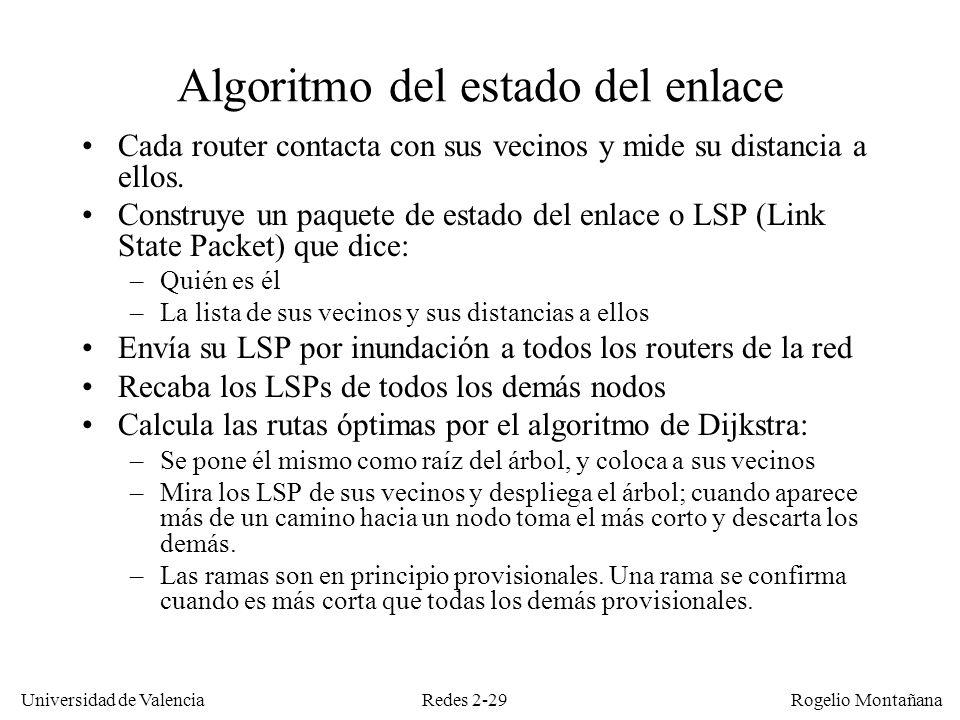 Algoritmo del estado del enlace