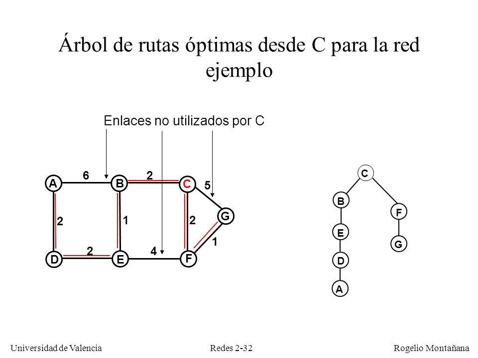 Árbol de rutas óptimas desde C para la red ejemplo