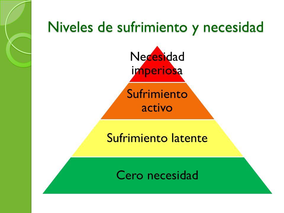 Niveles de sufrimiento y necesidad