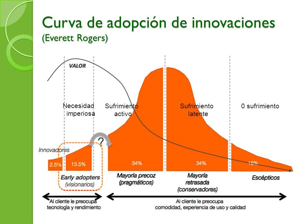 Curva de adopción de innovaciones (Everett Rogers)