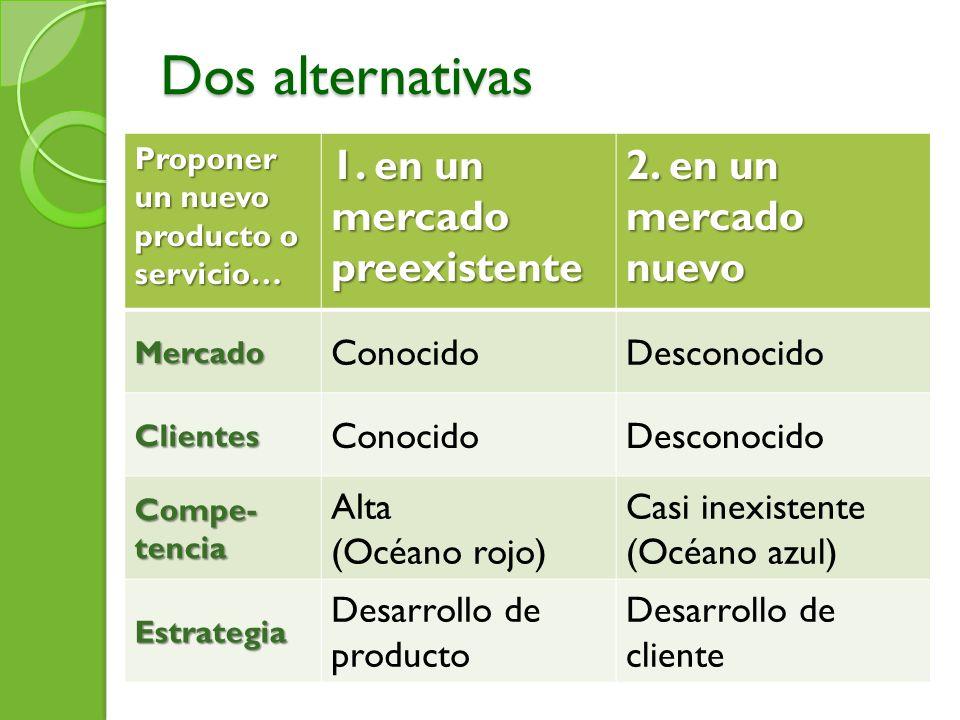 Dos alternativas 1. en un mercado preexistente 2. en un mercado nuevo
