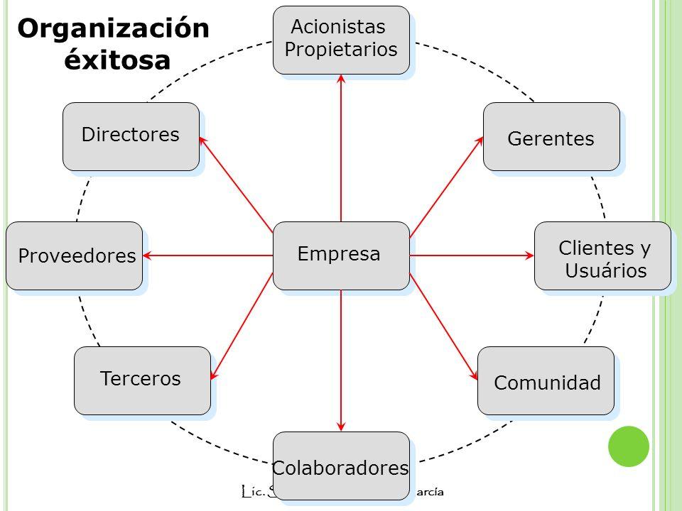 Organización éxitosa Acionistas Propietarios Directores Gerentes