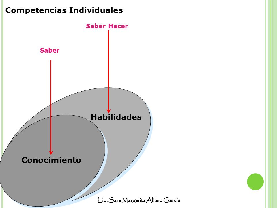 Competencias Individuales