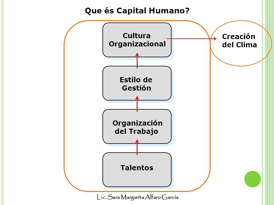 Que és Capital Humano Cultura Creación Organizacional del Clima