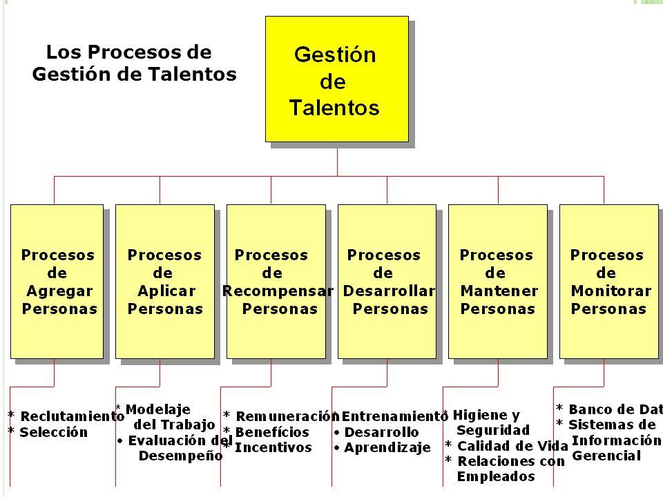 Los Procesos de Gestión de Talentos