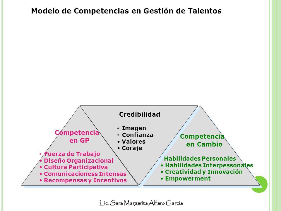 Modelo de Competencias en Gestión de Talentos
