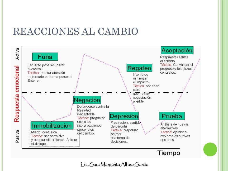 REACCIONES AL CAMBIO