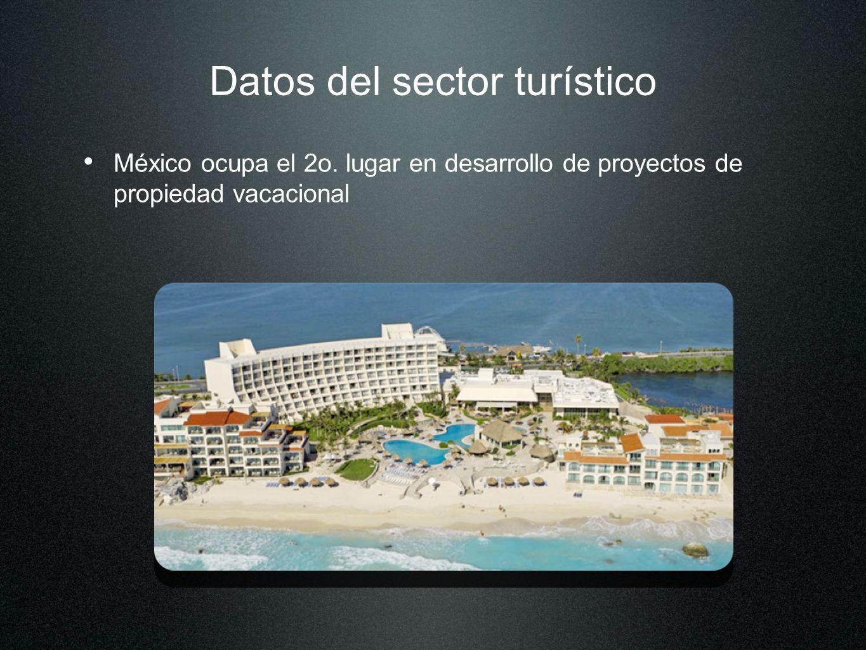 Datos del sector turístico
