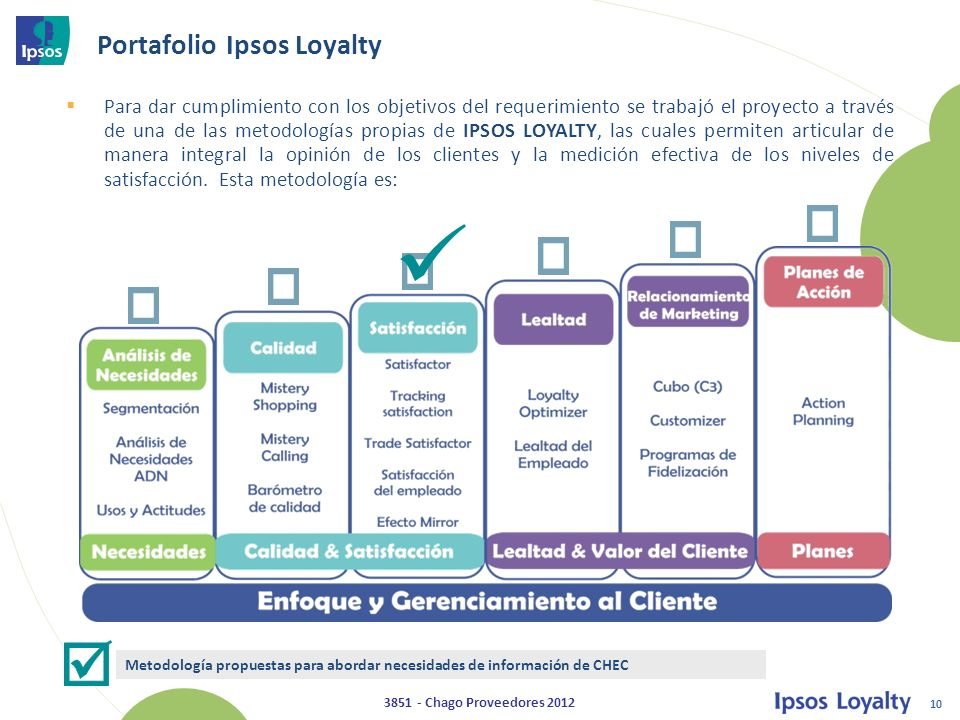 Portafolio Ipsos Loyalty