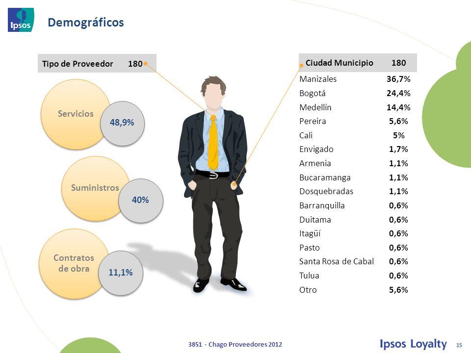 Demográficos Servicios 48,9% Suministros 40% Contratos de obra 11,1%