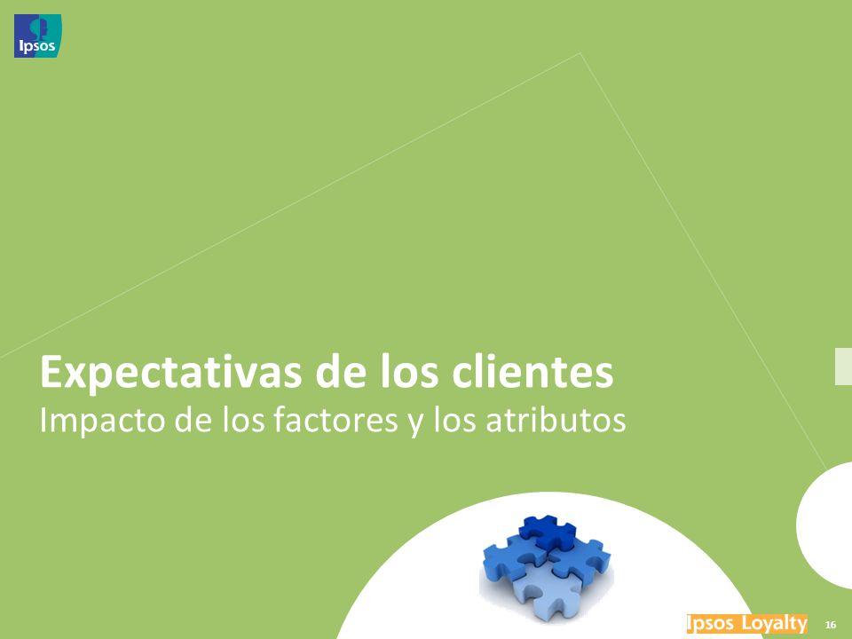 Expectativas de los clientes Impacto de los factores y los atributos