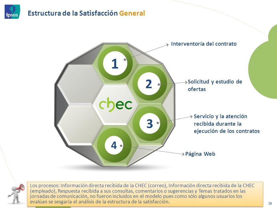 Estructura de la Satisfacción General