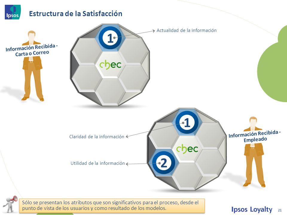 Estructura de la Satisfacción