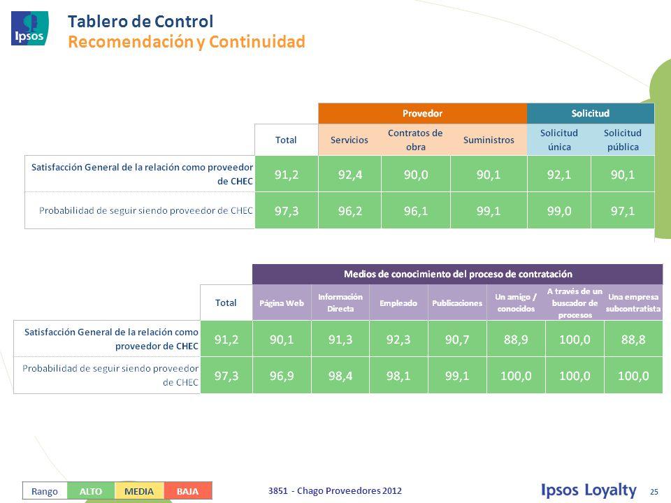Tablero de Control Recomendación y Continuidad