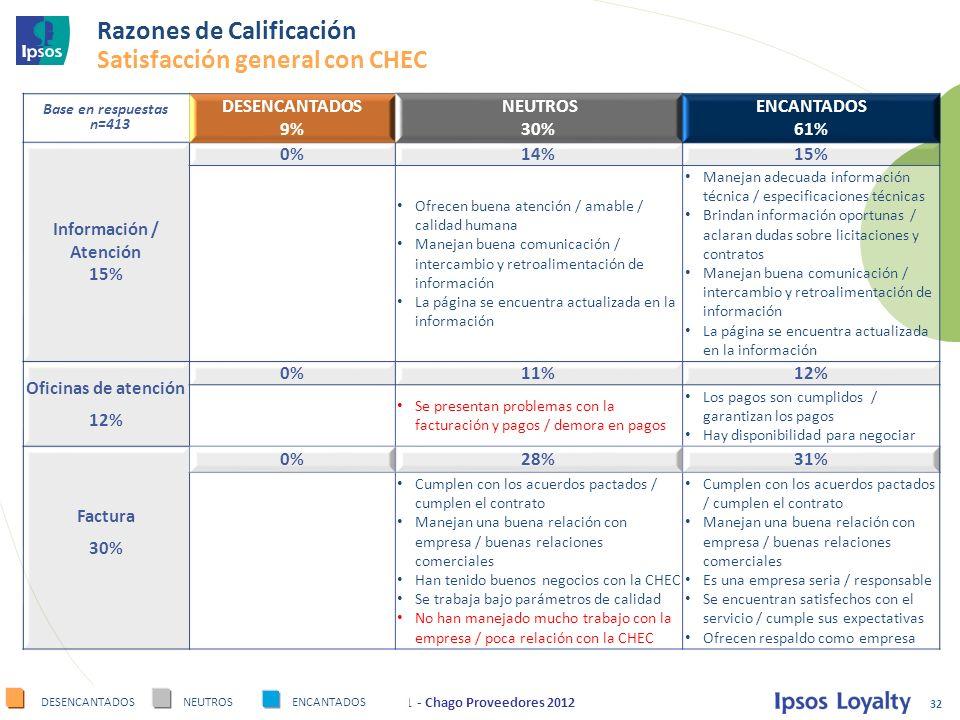 Razones de Calificación Satisfacción general con CHEC