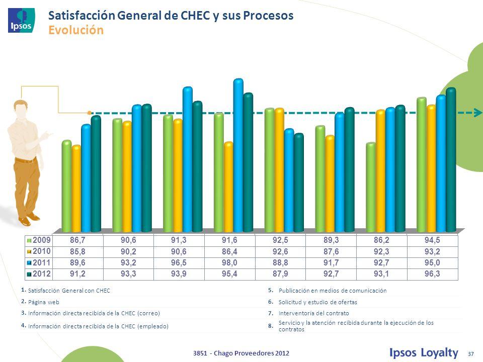 Satisfacción General de CHEC y sus Procesos Evolución