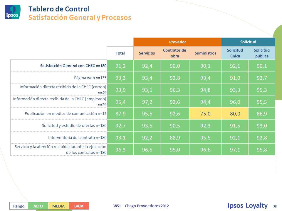 Tablero de Control Satisfacción General y Procesos