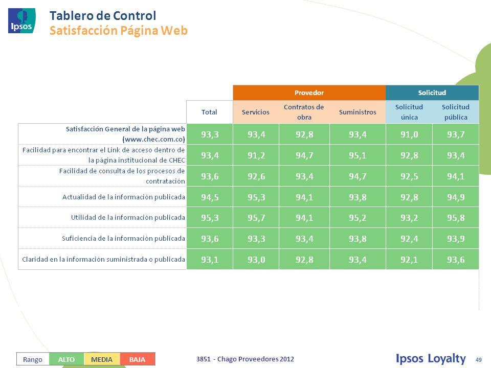 Tablero de Control Satisfacción Página Web